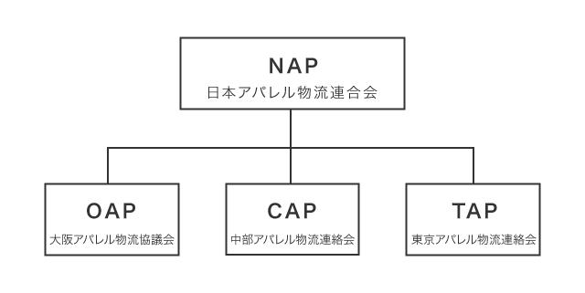 全国組織図